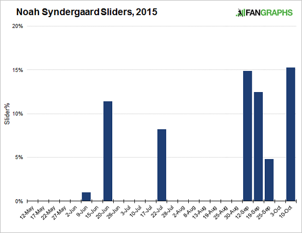 syndergaard-sliders