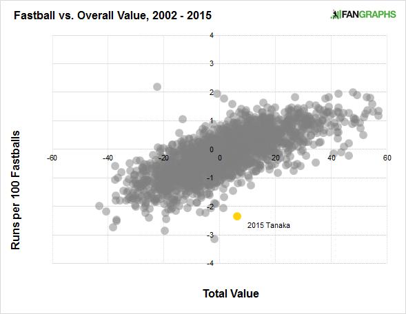 tanaka-fastball-value