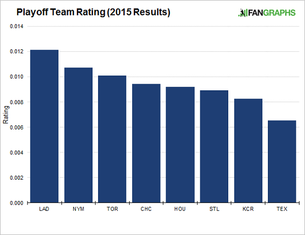 team-rating-2015-results