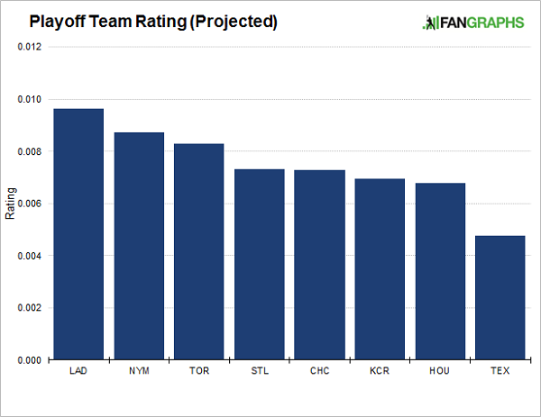 team-rating-projected-2