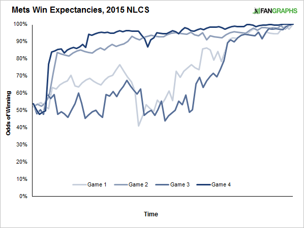 win-expetancies-nlcs-game-by-game