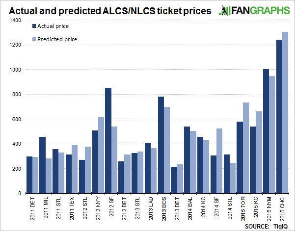 2015-fangraphs-lds-ticket-prices