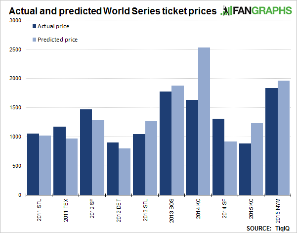 2015-fangraphs-ws-ticket-prices