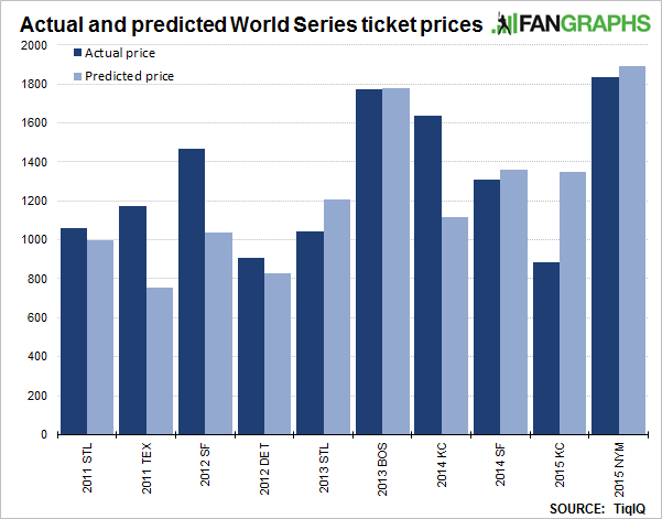 2015-fangraphs-ws_v2-ticket-prices