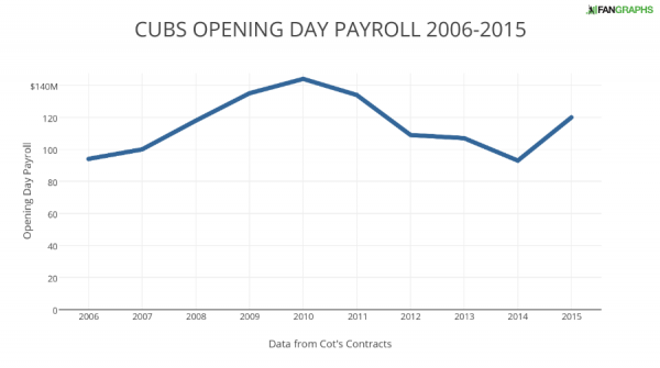 CUBS OPENING DAY PAYROLL 2006-2015