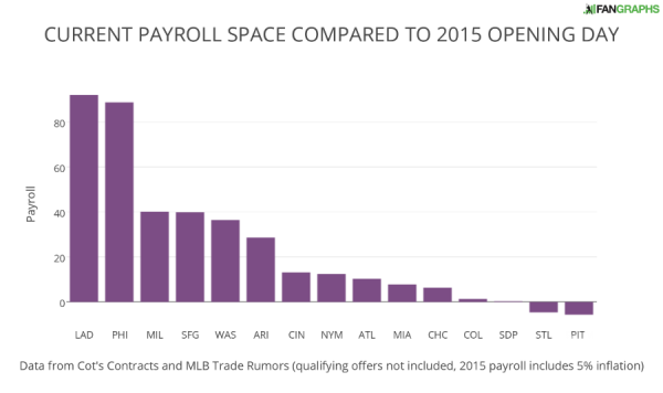 CURRENT PAYROLL SPACE COMPARED TO 2015 OPENING DAY NL