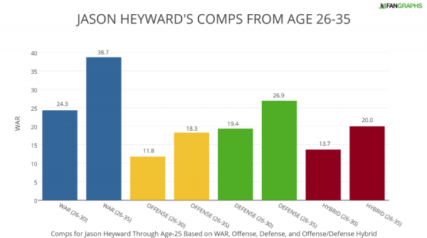 JASON HEYWARD'S COMPS FROM AGE 26-35