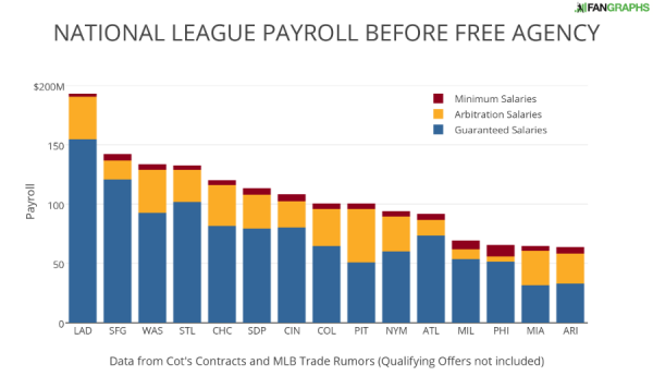 NATIONAL LEAGUE PAYROLL BEFORE FREE AGENCY