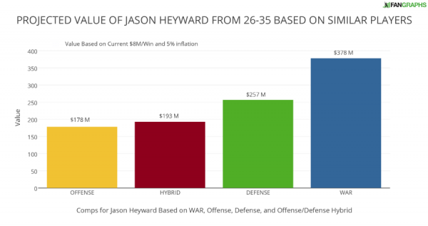 PROJECTED VALUE OF JASON HEYWARD FROM 26-35 BASED ON SIMILAR PLAYERS (1)