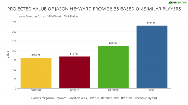 PROJECTED VALUE OF JASON HEYWARD FROM 26-35 BASED ON SIMILAR PLAYERS