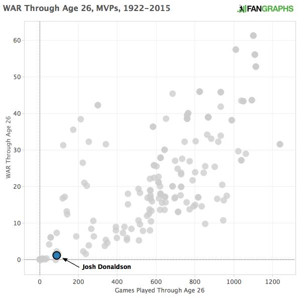 WAR_Through_Age_26_MVPs