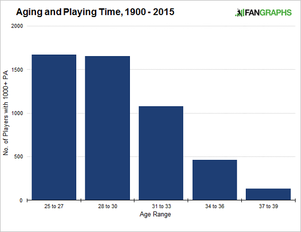 aging-and-playing-time