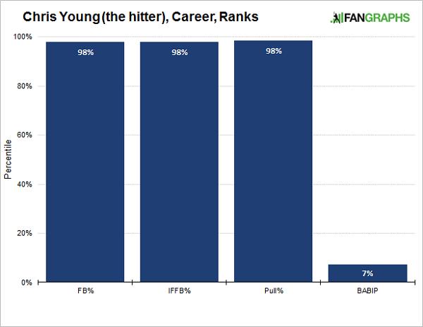 chris-young-ranks
