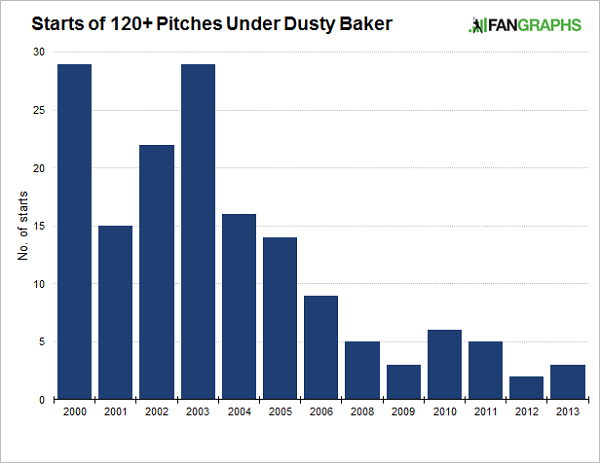 dusty-baker
