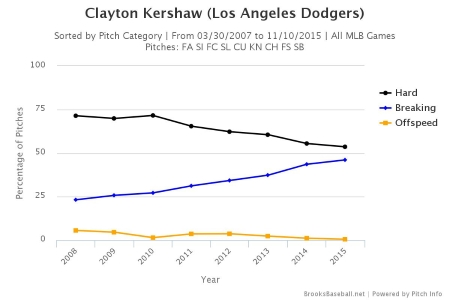 kershaw-pitches