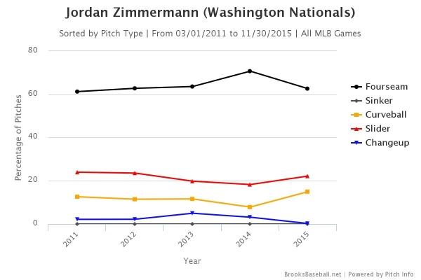 zimmermann-pitches