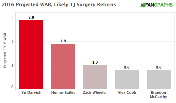 2016 Projected WAR, Likely TJ Surgery Returns