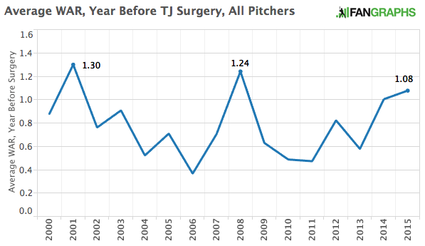Average WAR, Year Before TJ Surgery, All Pitchers