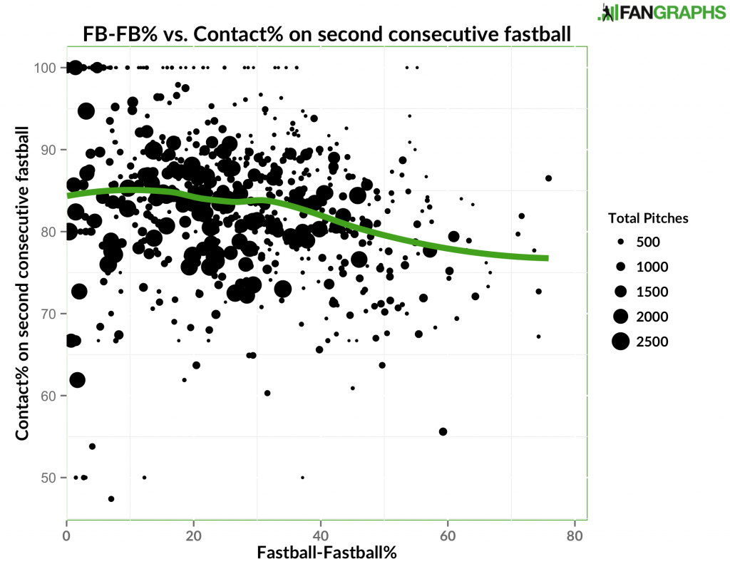 FBFB vs Contact