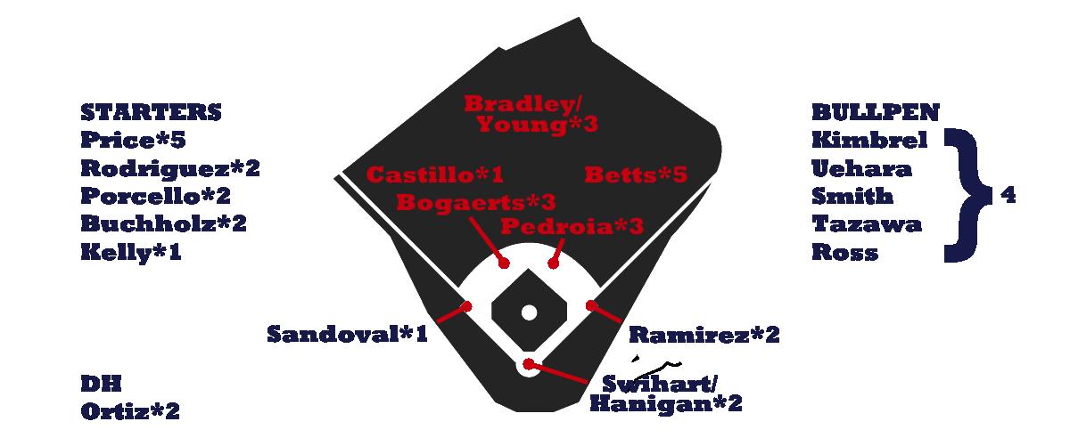 Red Sox Depth