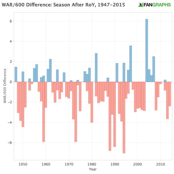 WAR:600 Difference, Season After RoY, 1947-2015