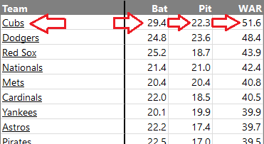cubs-projections