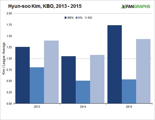 kim-kbo-stats