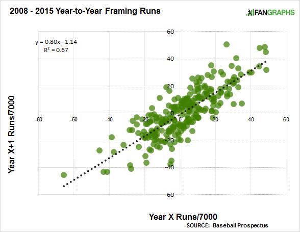 2008-2015-framing-runs