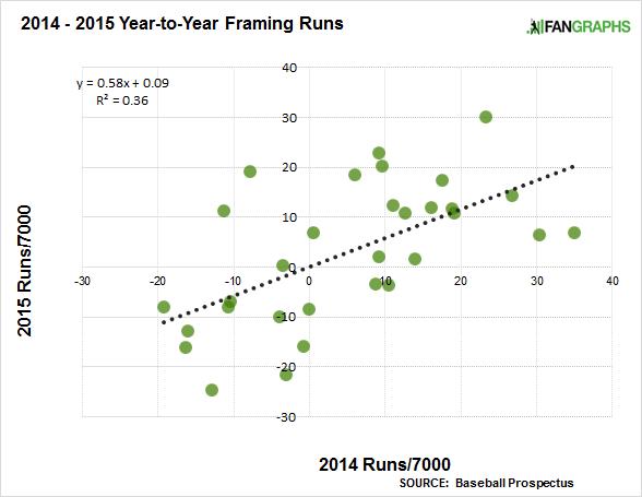 2014-2015-framing-runs