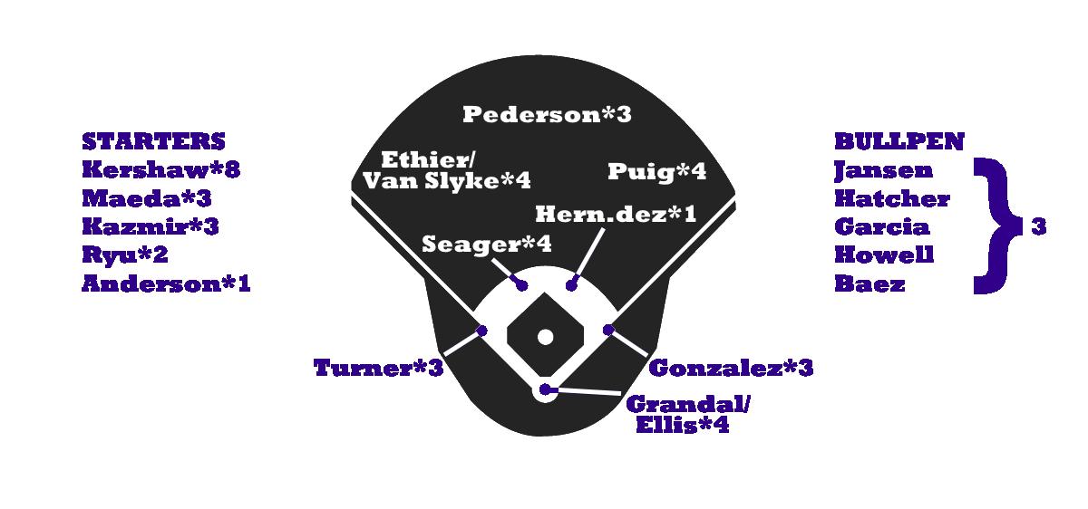 Dodgers Depth Chart