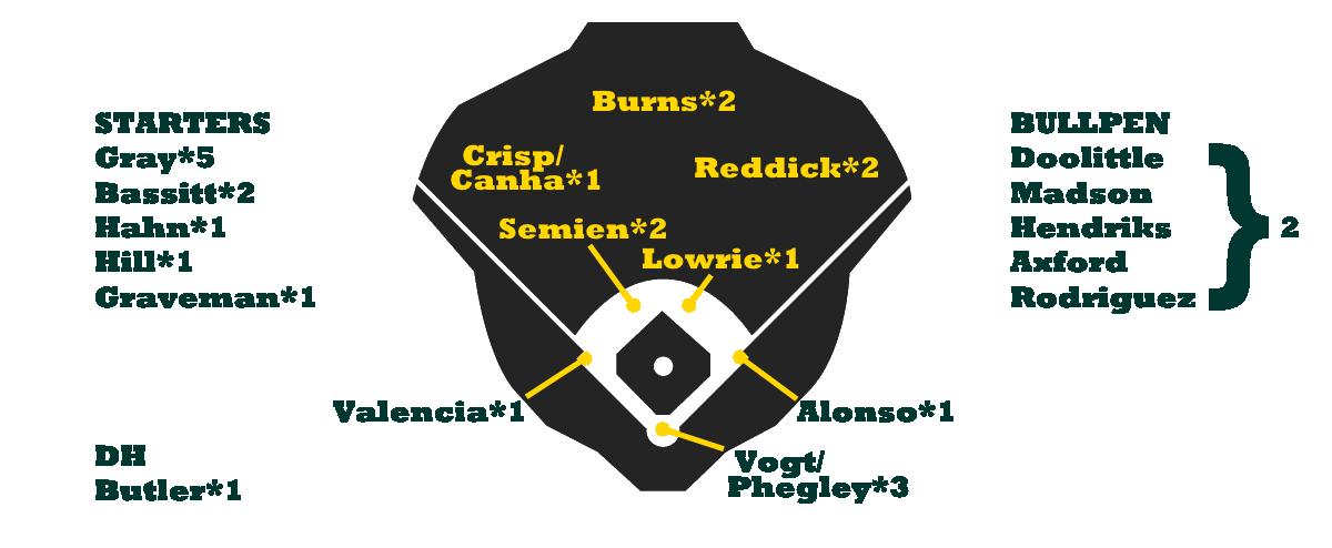 Oakland Depth Chart