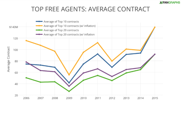 TOP FREE AGENTS- AVERAGE CONTRACT