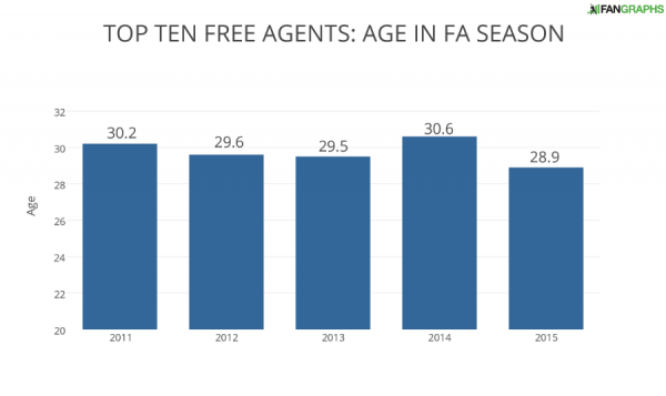 TOP TEN FREE AGENTS- AGE IN FA SEASON