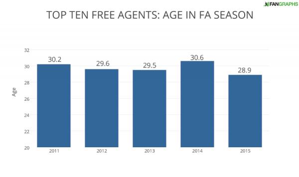 TOP TEN FREE AGENTS- AGE IN FA SEASON