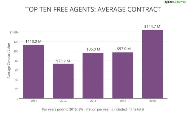 TOP TEN FREE AGENTS- AVERAGE CONTRACT (1)