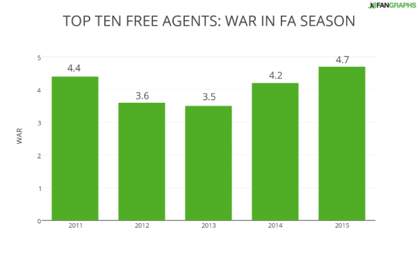 TOP TEN FREE AGENTS- WAR IN FA SEASON