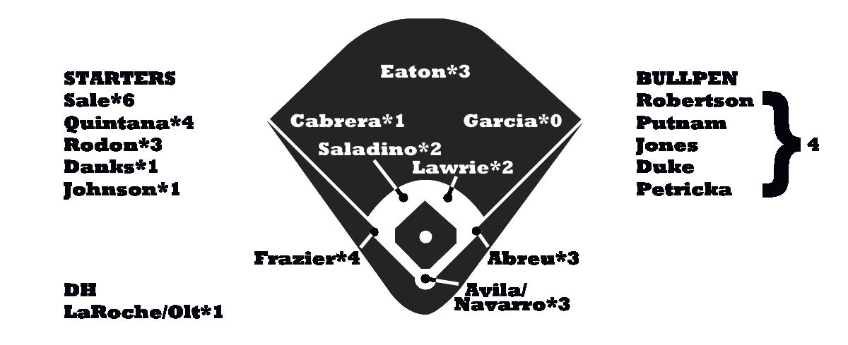 White Sox Depth Chart