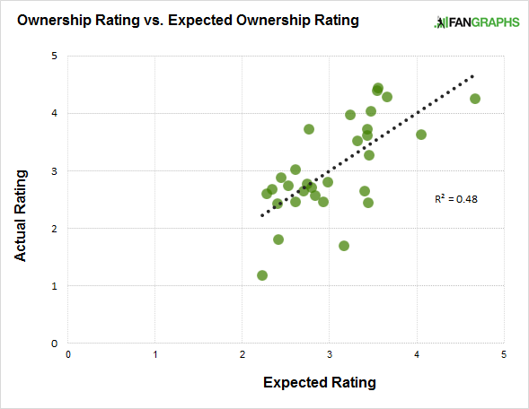 actual-vs-expected-ownership-rating
