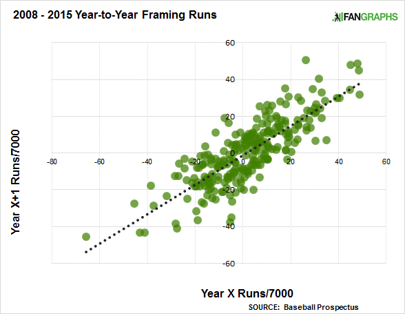 framing-runs-year-to-year