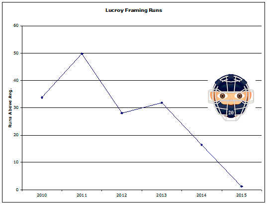 lucroy-framing-runs