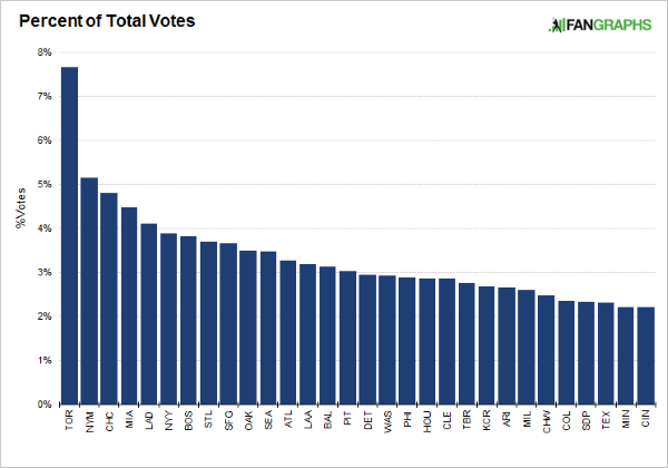 percent-of-total-ownership-rating-votes