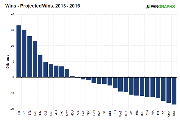 wins-projected-wins-2013-2015