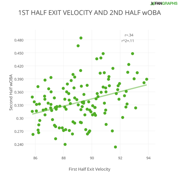 1st-half-exit-velocity-and-2nd-half-woba