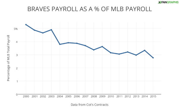 BRAVES PAYROLL AS A OF MLB PAYROLL