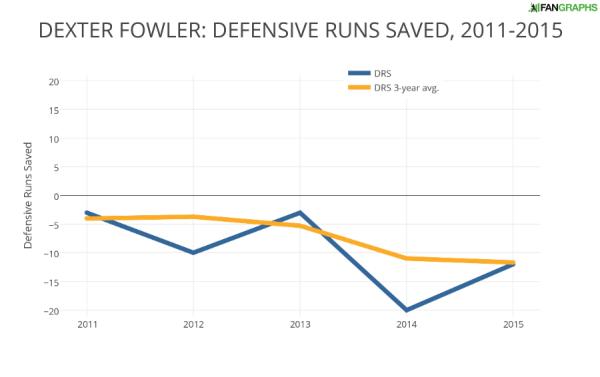 DEXTER FOWLER- DEFENSIVE RUNS SAVED 2011-2015
