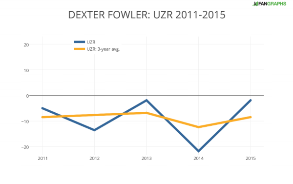 DEXTER FOWLER- UZR 2011-2015