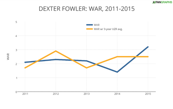 DEXTER FOWLER- WAR 2011-2015