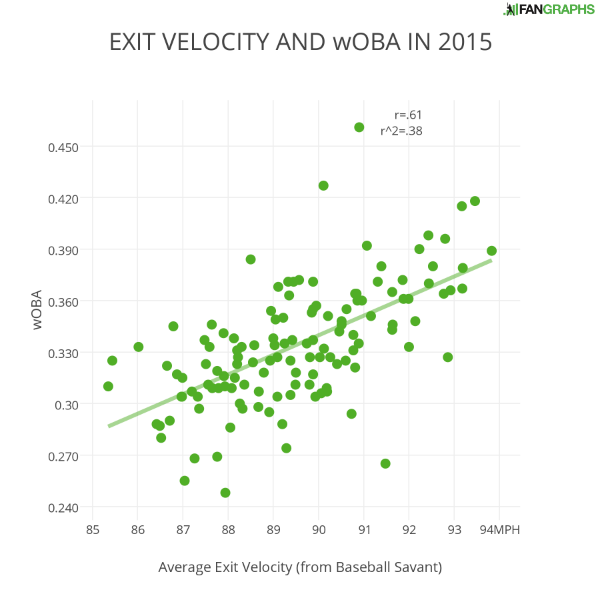 EXIT VELOCITY AND wOBA IN 2015 (1)