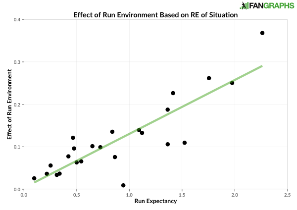 Effect of run environment based on run expectancy