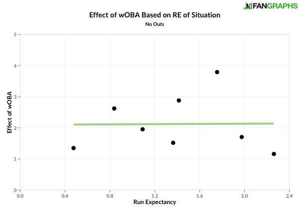 Effect of wOBA based on run expectancy - no outs